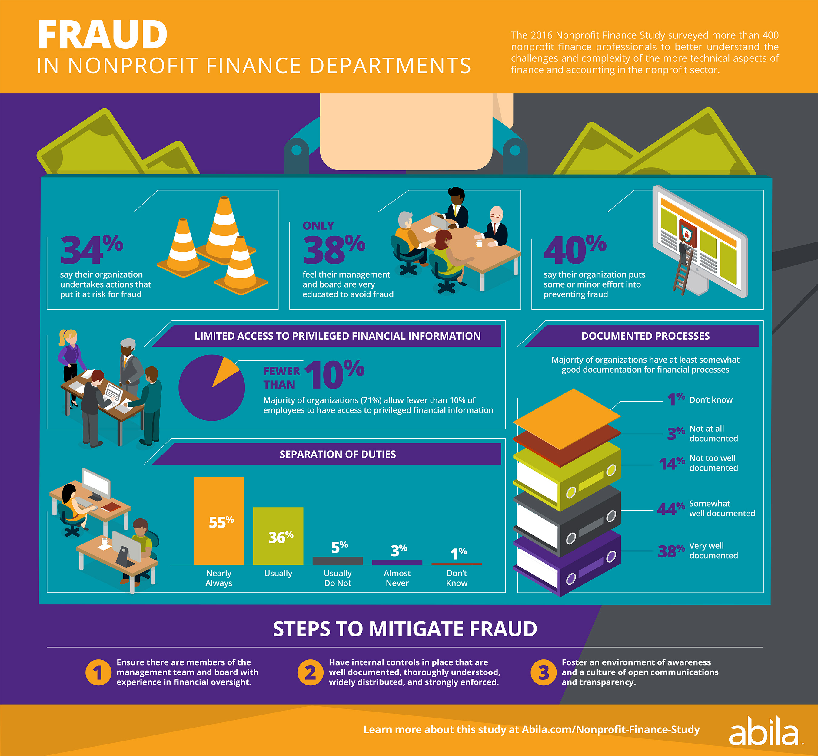 Fraud in Nonprofits Infographic