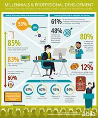 Millennial Education Infographic