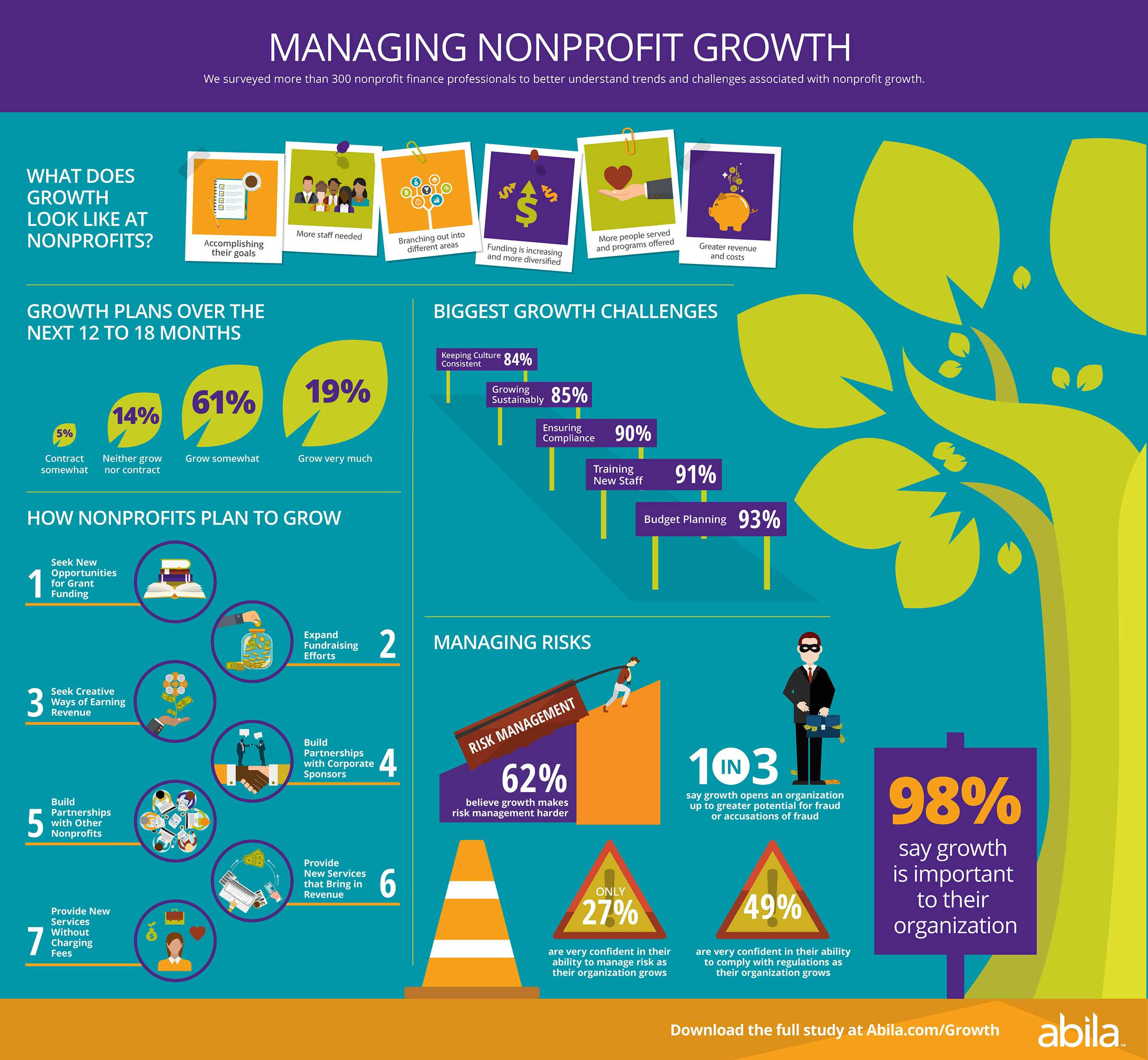 Growth Study Summary Infographic