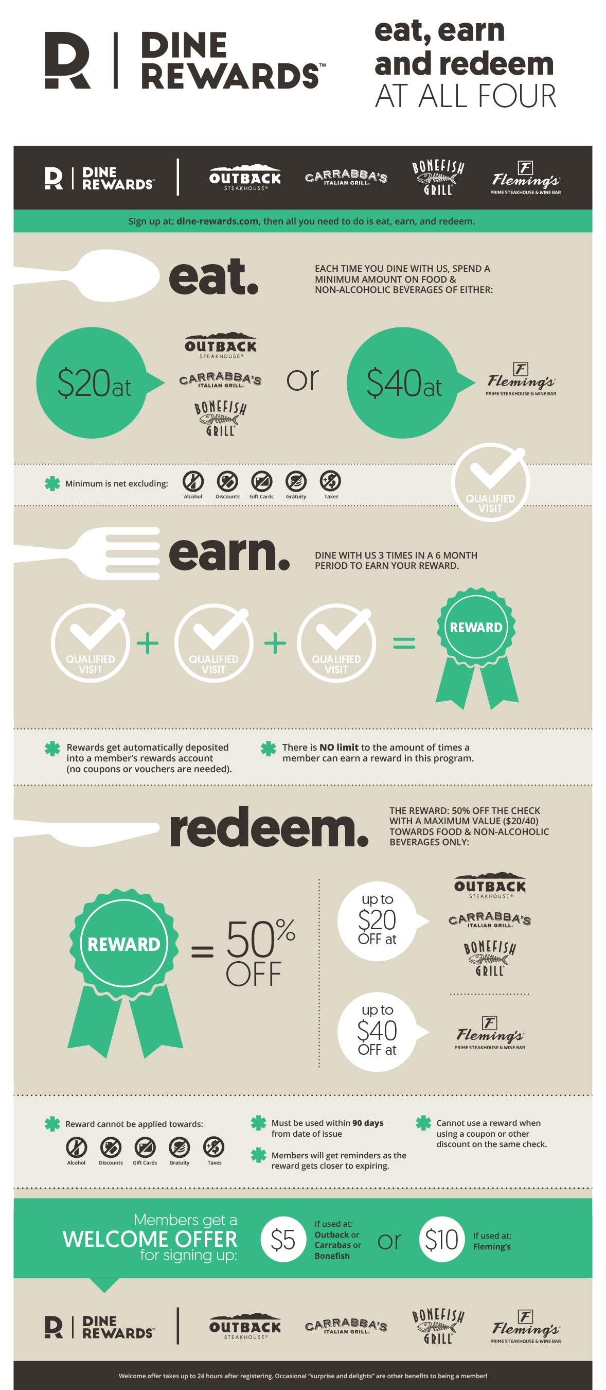 Dine Rewards Loyalty Program Launches Nationwide At Four Of Americas Favorite Restaurants