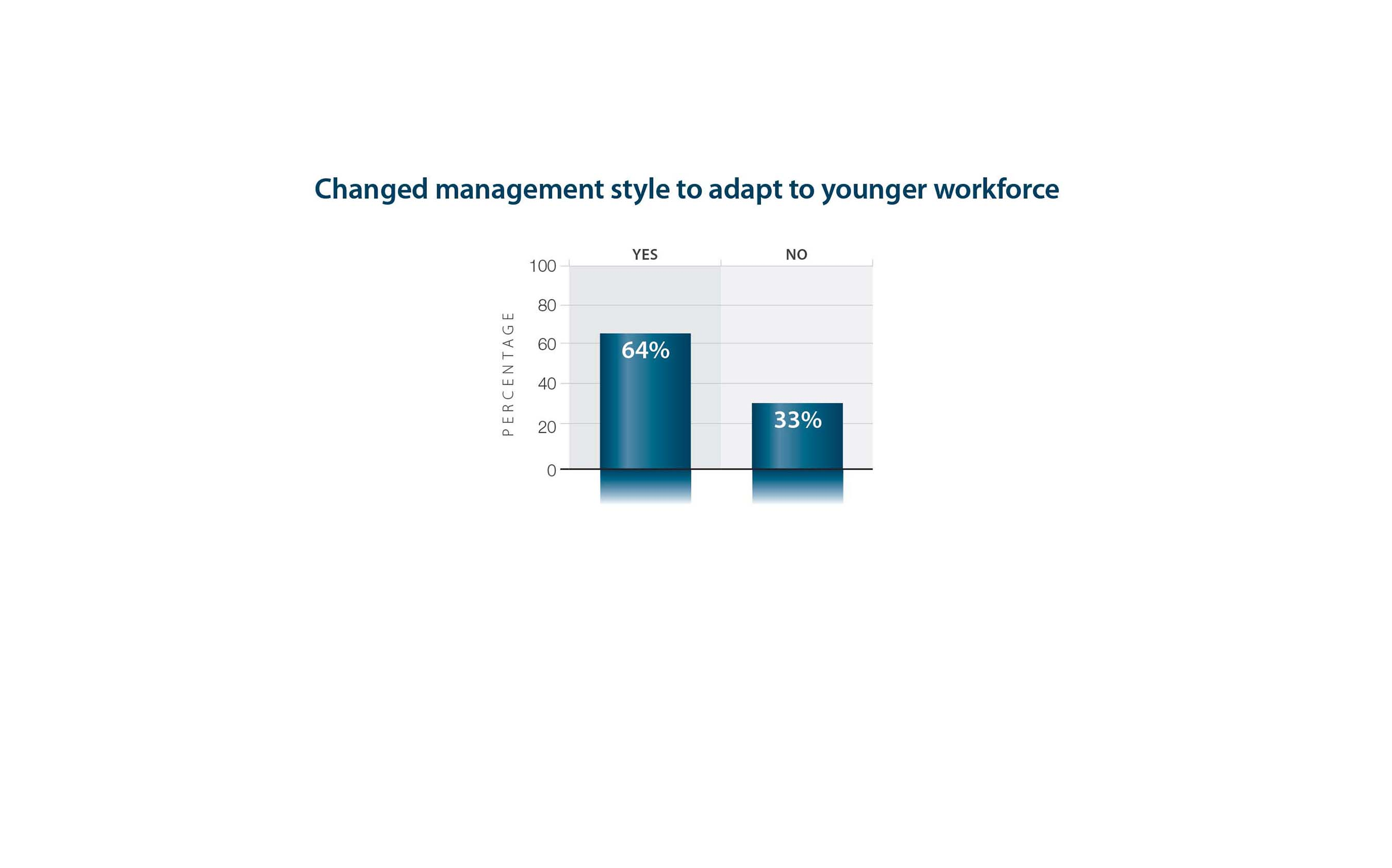 Changed management style to adapt to younger workforce