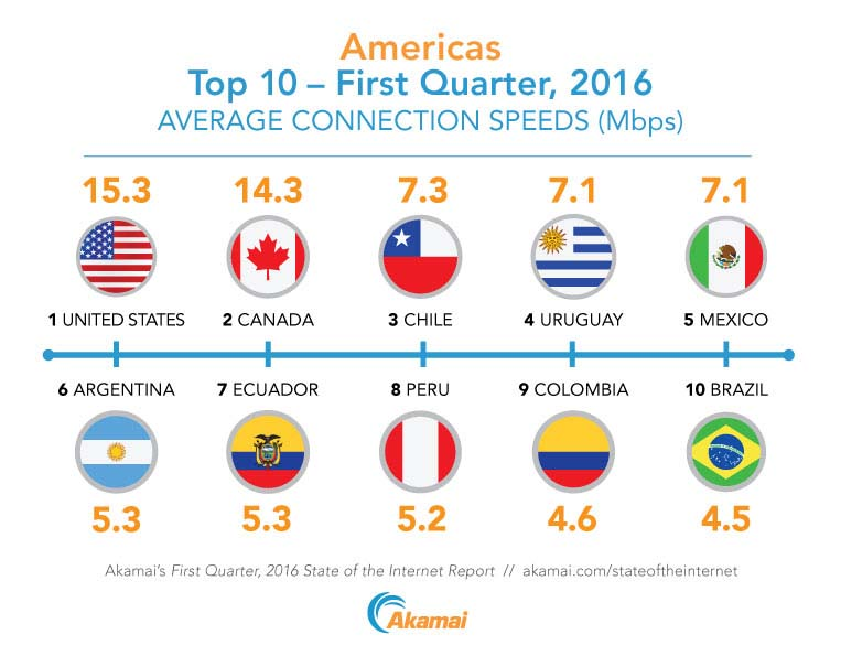 The top 10 countries in the Americas ranked by average Internet connection speed according to Akamai's First Quarter, 2016 State of the Internet Report.