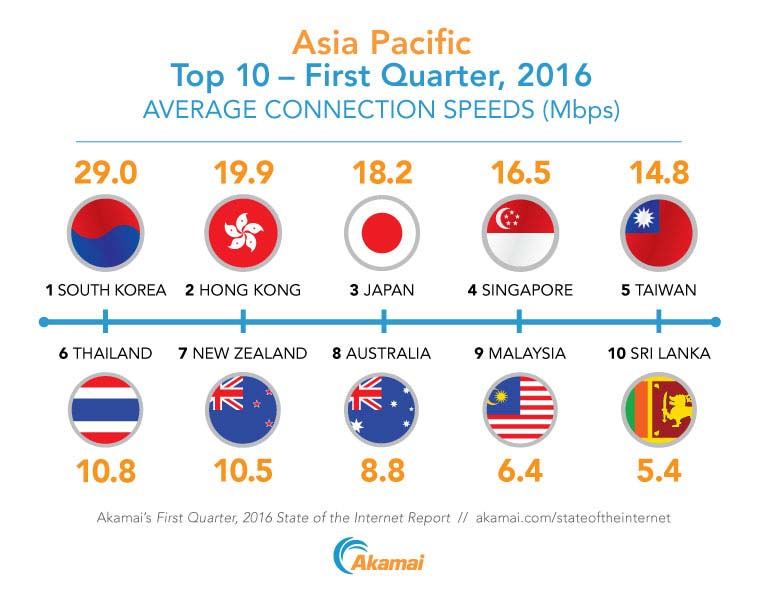 The top 10 countries in the Asia-Pacific region ranked by average Internet connection speed according to Akamai's First Quarter, 2016 State of the Internet Report.