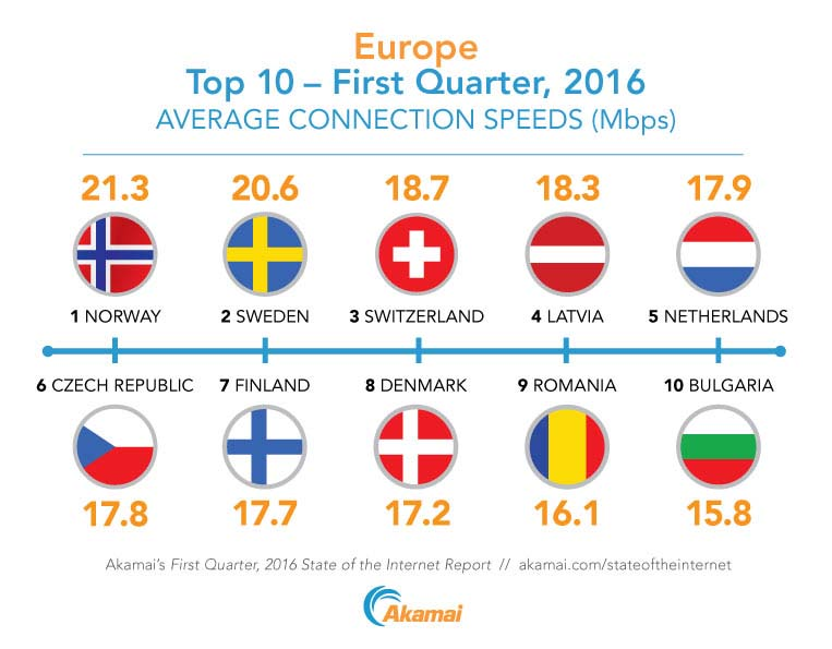 The top 10 countries in Europe ranked by average Internet connection speed according to Akamai's First Quarter, 2016 State of the Internet Report.