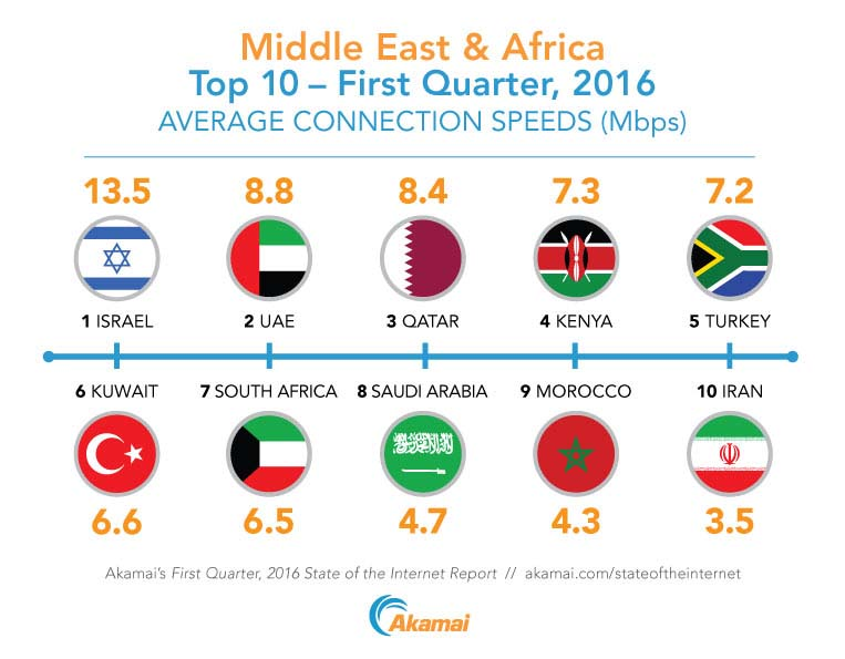 The top 10 countries in the Middle East and Africa ranked by average Internet connection speed according to Akamai's First Quarter, 2016 State of the Internet Report.