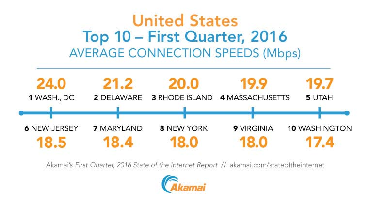 The top 10 states in the United States ranked by average Internet connection speed according to Akamai's First Quarter, 2016 State of the Internet Report.