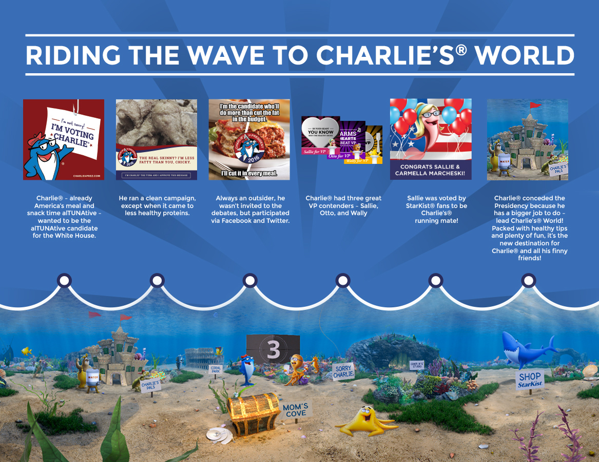 Riding the wave to Charlie's World Graphic