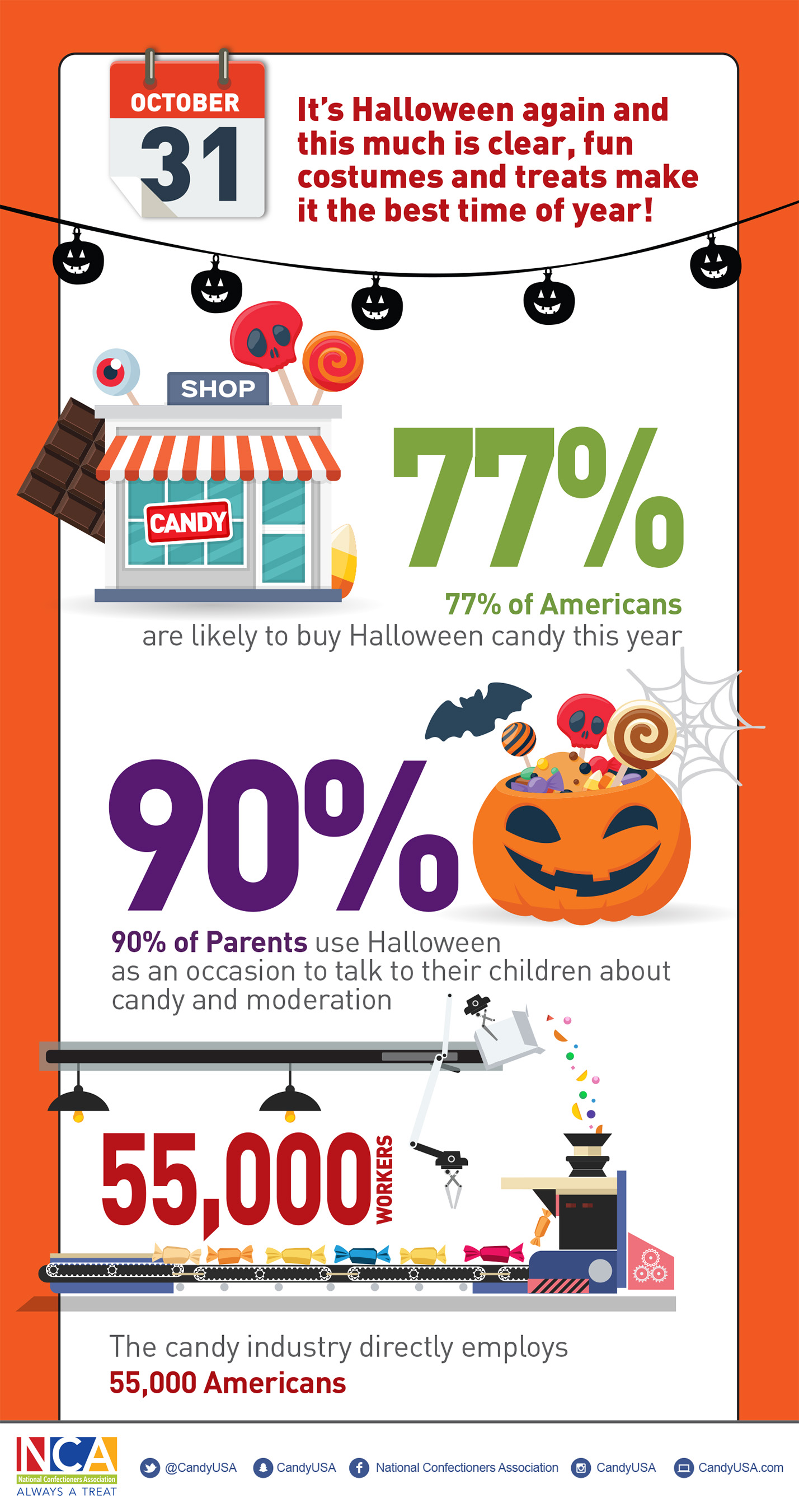 candy makers share five not-so-scary facts about halloween