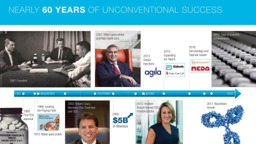 Nearly 60 Years of Unconventional Success