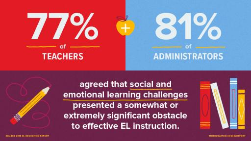 Administrators and teachers agree that social and emotional learning challenges are a significant obstacle to EL success.
