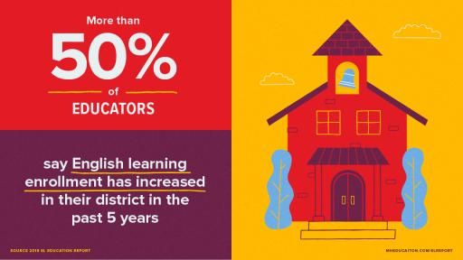 Over 50% of educators say English learner enrollment has increased over the past 5 years.