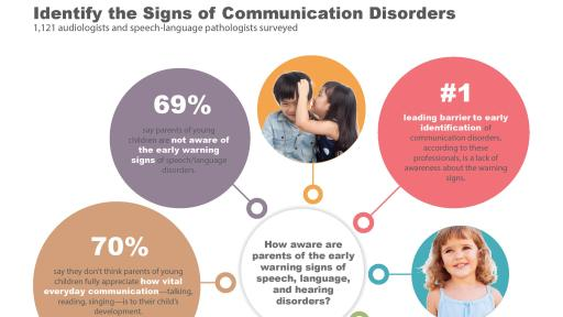 Infographic containing the results of an early detection poll for identifying the signs of communication disorders.