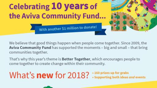 The Aviva Community Fund Infographic