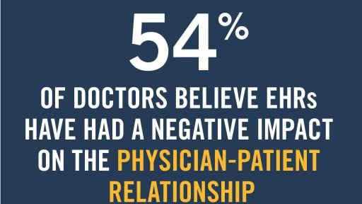 54% of doctors believe EHRs have had a negative impact on the physician-patient relationship