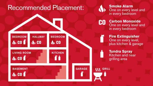Infographic on placing smoke alarms, carbon monoxide detectors and fire extinguishers in a home.