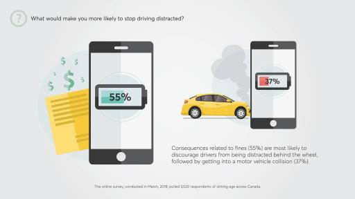 Consequences related to fines (55%) are most likely to discourage drivers from being distracted behind the wheel,followed by getting into a motor vehicle collision (37%).