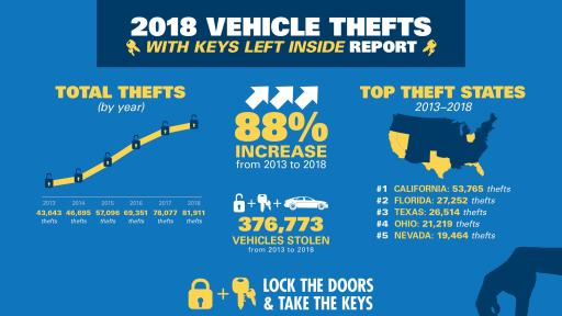 Infographic on 2018 Vehicle Thefts.