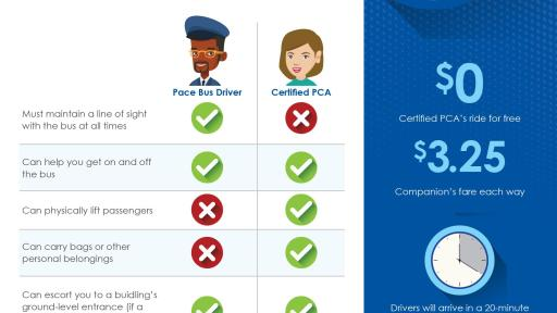 Infographic: An overview of the differences between the roles of Pace drivers certified PCAs.