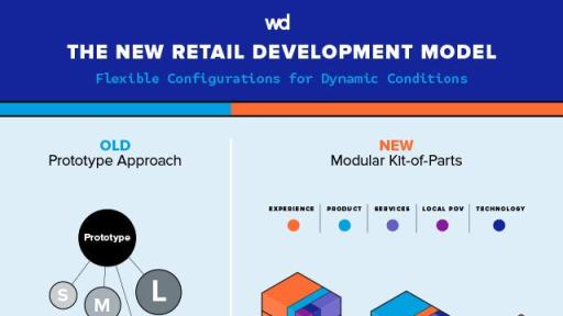 "Infographic ""The New Retail Development Model"""
