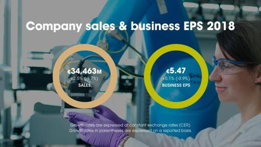 Play Video: Sanofi – Full Year 2018 Results