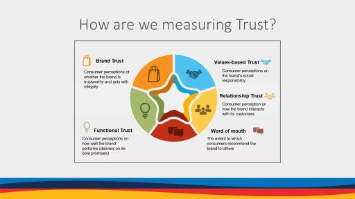 The Dimensions Of Trust Examined By The Gustavson Brand Trust Index