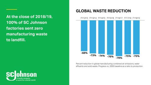 Waste Reduction Graph