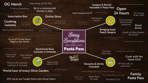 Info-graphic of pasta pass offerings.