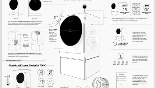 LG SIGNATURE Washing Machine with superior quality