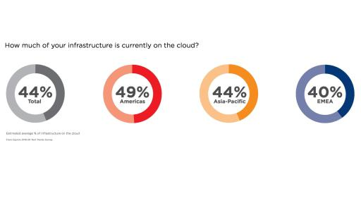 How are you deploying the cloud? Graphic
