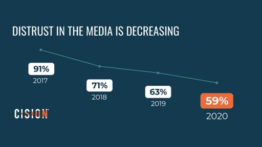 Journalists report a decrease in distrust