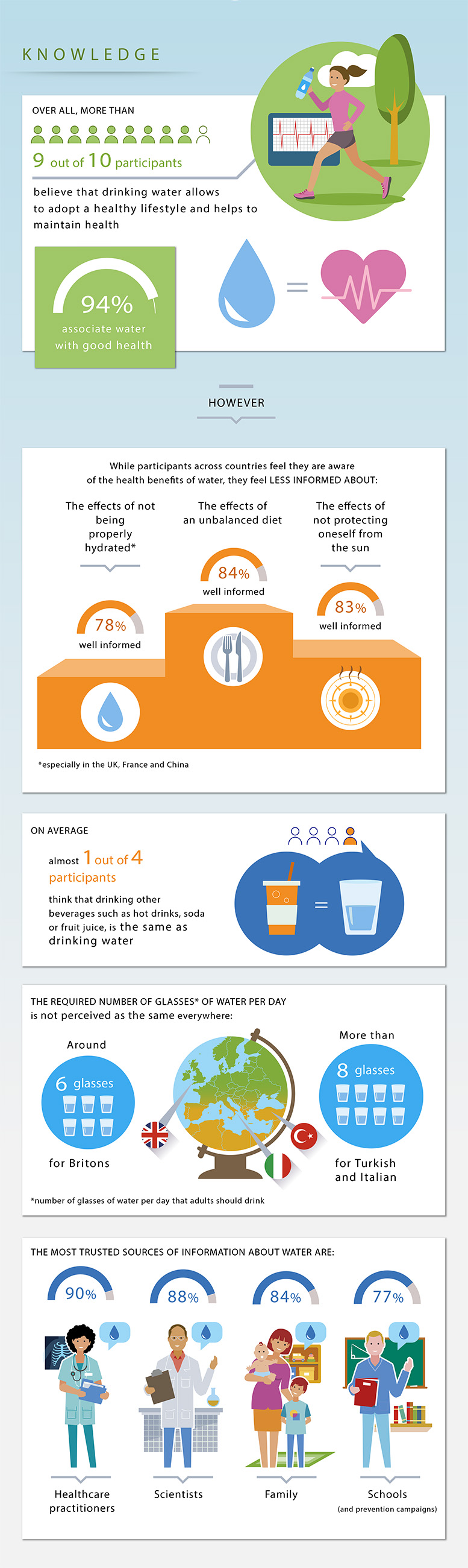 Kantar TNS Survey for Nestle Waters on Water Consumption