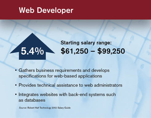 Web Designer Salary