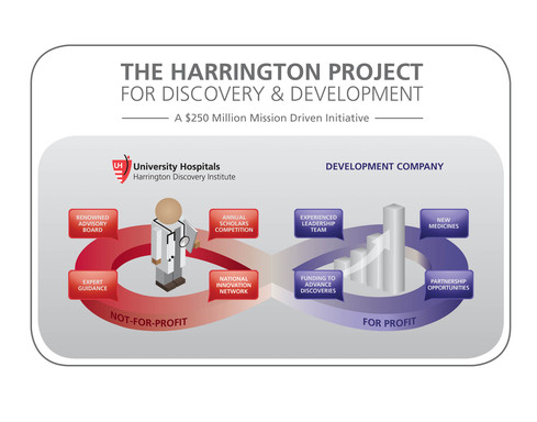 The Harrington Project for Discovery & Development features a not-for-profit entity and a for-profit development company to revolutionize medical discovery and development.