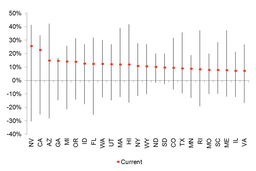 real estate data 2013