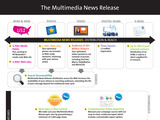 Multimedia News Release Distribution Features
