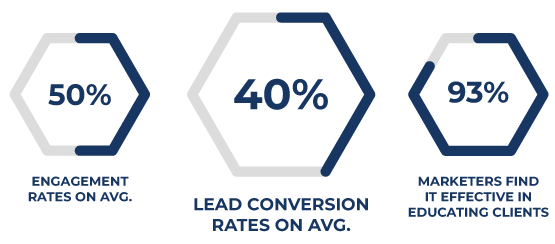 Conversion Rate, More Pageviews, B2B Buyers Prefer It Stats