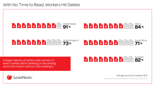 With No Time to Read, Workers Hit Delete