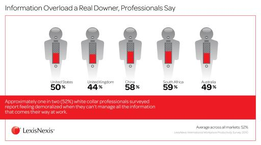Information Overload a Real Downer, Professionals Say