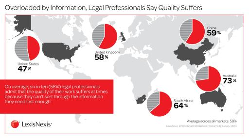 Overloaded by Information, Legal Professionals Say Quality Suffers