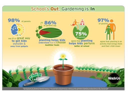 Miracle-Gro Gardening with Children