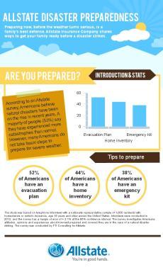 Allstate Disaster Preparedness: Are you prepared?