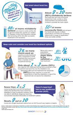 Head Lice Survey Results Visual