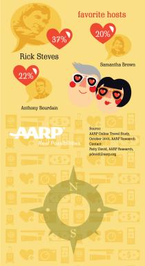 Online Travel Infographic Pt 7