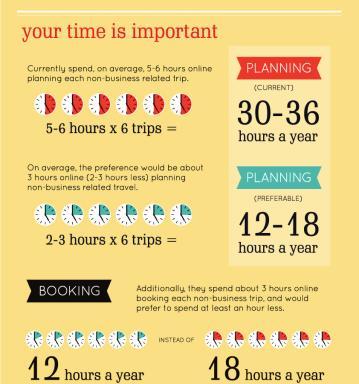 Online Travel Infographic Pt 5