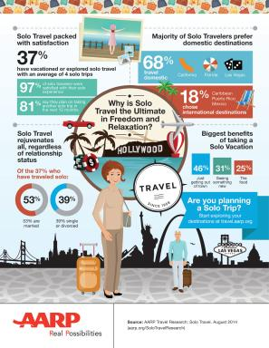 Infographic: Why is Solo Travel the Ultimate in Freedom and Relaxation?