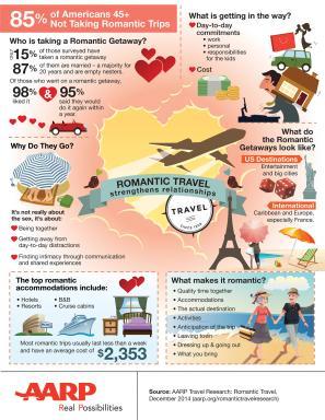 Romantic Travel Strengthens Relationships