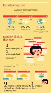 Online Travel Infographic Pt 3