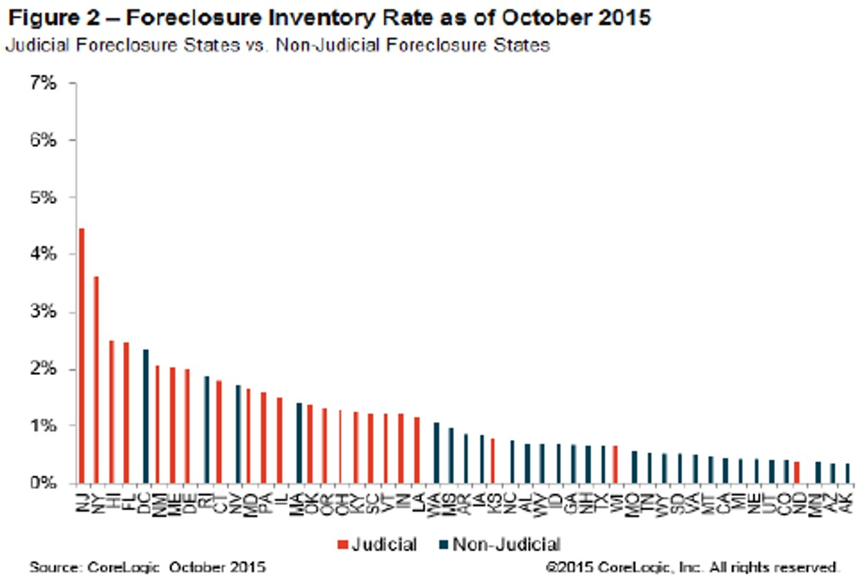 Figure 2: Foreclosure Inventory as of October 2015