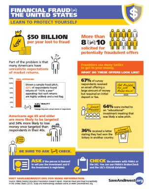 Financial Fraud in the United States - Infographic