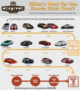 What's Next for the Honda Civic Tour Infographic